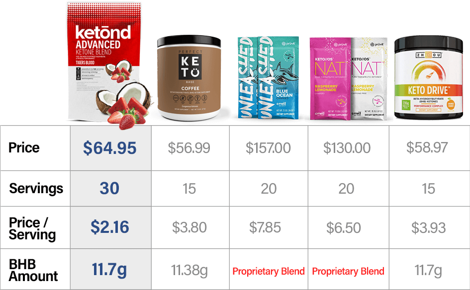 Ketond vs Pruvit, Perfect Keto and others.